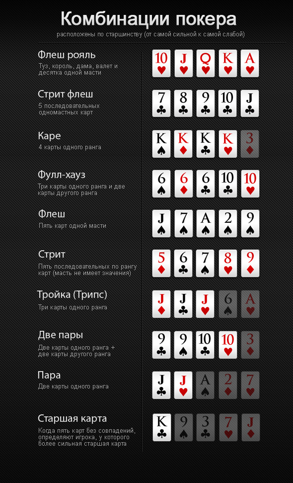 http://poker-besplatno.ru/wp-content/uploads/2017/01/Combinations.png