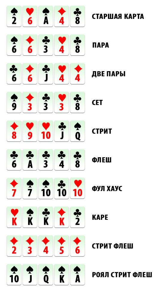 в онлайн комбинации покере
