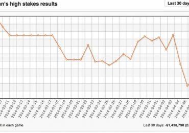 Статистика игроков в покер онлайн capital casino online