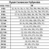 Таблица Склански-Чубукова в покере и её применение на практике