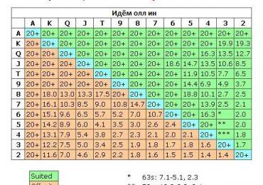 Таблица Нэша в покере, стратегия пуш/фолд