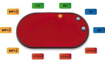 Позиция «под прицелом» в покере — где находится и почему так называется?