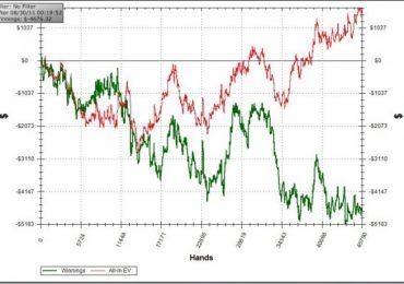 WWSF в покере — что это такое?